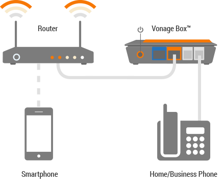 How Vonage Works Small